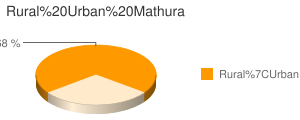 Mathura census population